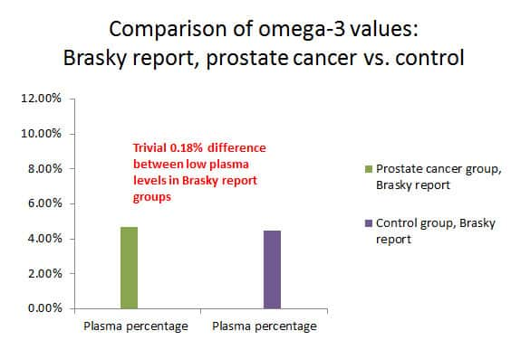 Comparison of Omega-3 Values