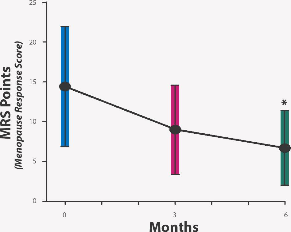 Bar graph showing decreased menopause symptoms within 3 and 6 months of use