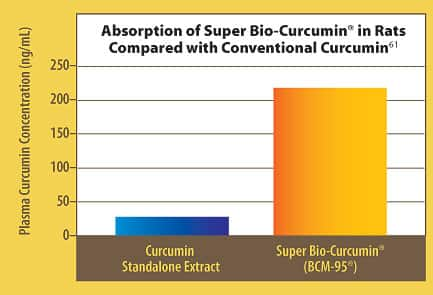 Turmeric Compound and Blood - page 1 | Life Extension Magazine