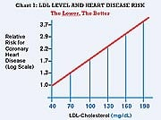 Keep Your LDL Levels Below 100
