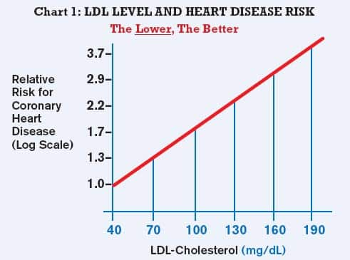 Image result for cholesterol levels incidence