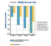 Figure 1: Weight loss over time