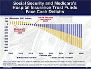 Social Security and Medicare's Hospital Insurance Trust Funds Face Cash Deficits