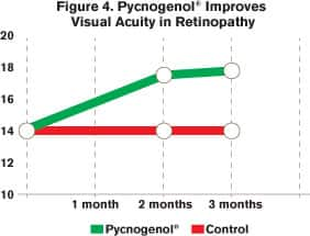 Figure 4: Pycnogenol® use has afforded improvements in visual acuity on the Snellen chart by an average 21.4%, even for those already afflicted with serious eye disease such as retinopathy.