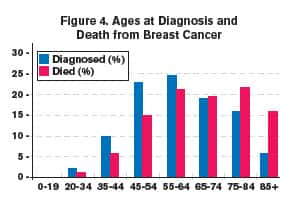 Figure 4 Ages at Diagnosis and Death from Breast Cancer