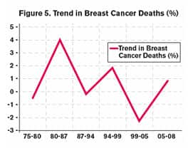 Figure 5 Trend in Breast Cancer Deaths