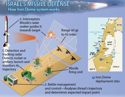 Israel's Missile Defense, How Iron Dome system works