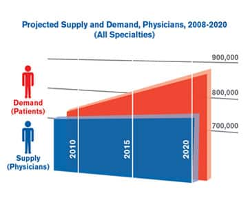 Projected Supply and Demand, Physicians, 2008-2020