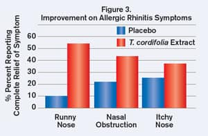 Figure 3. Improvement on Allergic Rhinitis Symptoms