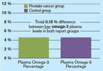 Prostate cancer vs. control