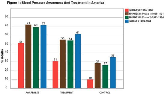 Figure 1: Blood Pressure Awareness And Treatment In America