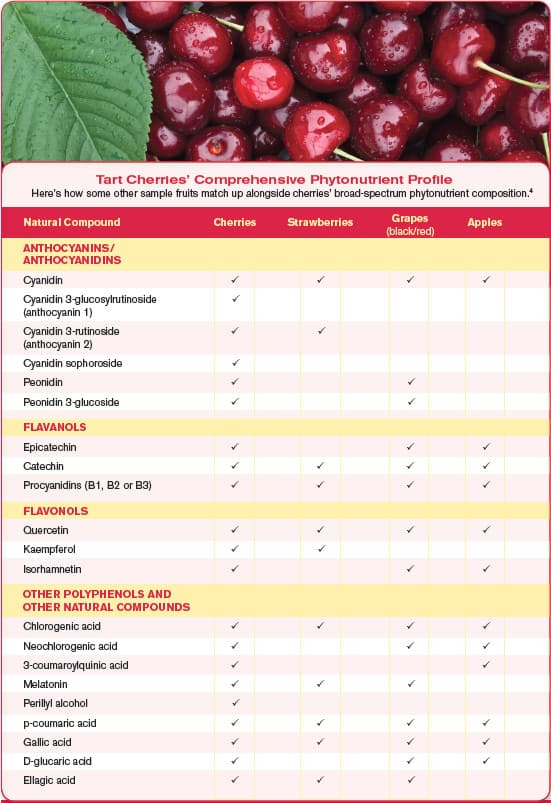Tart Cherrie's comprehensive phytonutrient profile
