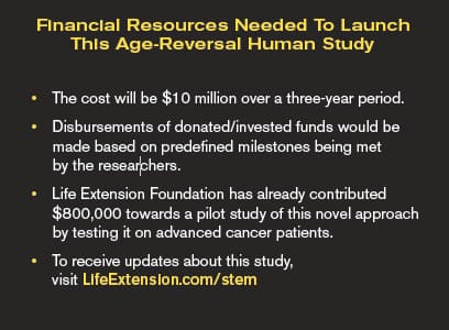 Financial Resources Needed To Launch This Age-Reversal Human Study