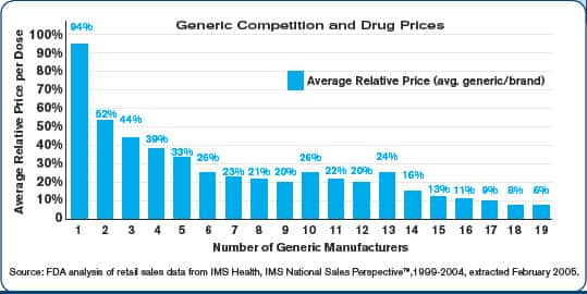 Competition Is the Single Greatest Market Force Capable of Lowering the Cost of Medicine
