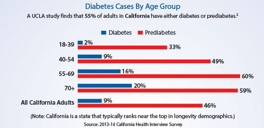 Diabetes Cases by Age Group