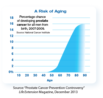 A Risk of Aging chart