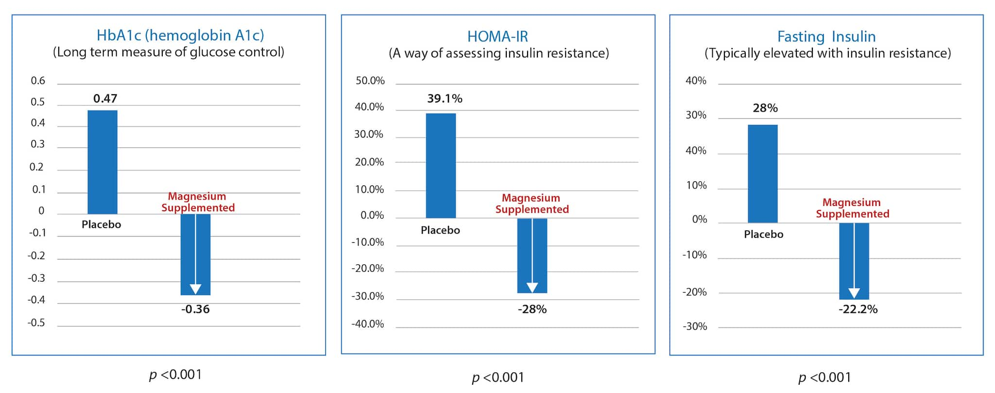 Magnesium Study Results