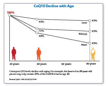 Coq10 Decline with Age
