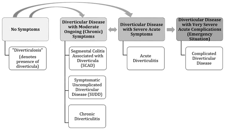 Diverticular disease of colon Marked by Teachers