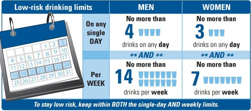 low risk drinking limits