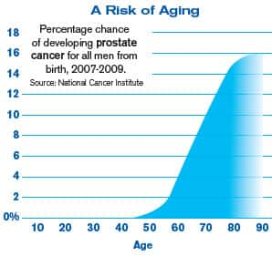 risk of aging