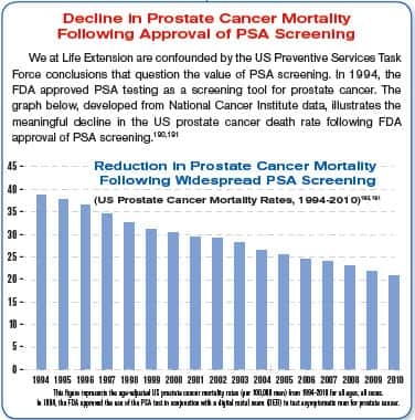 Decline in prostate cancer mortality