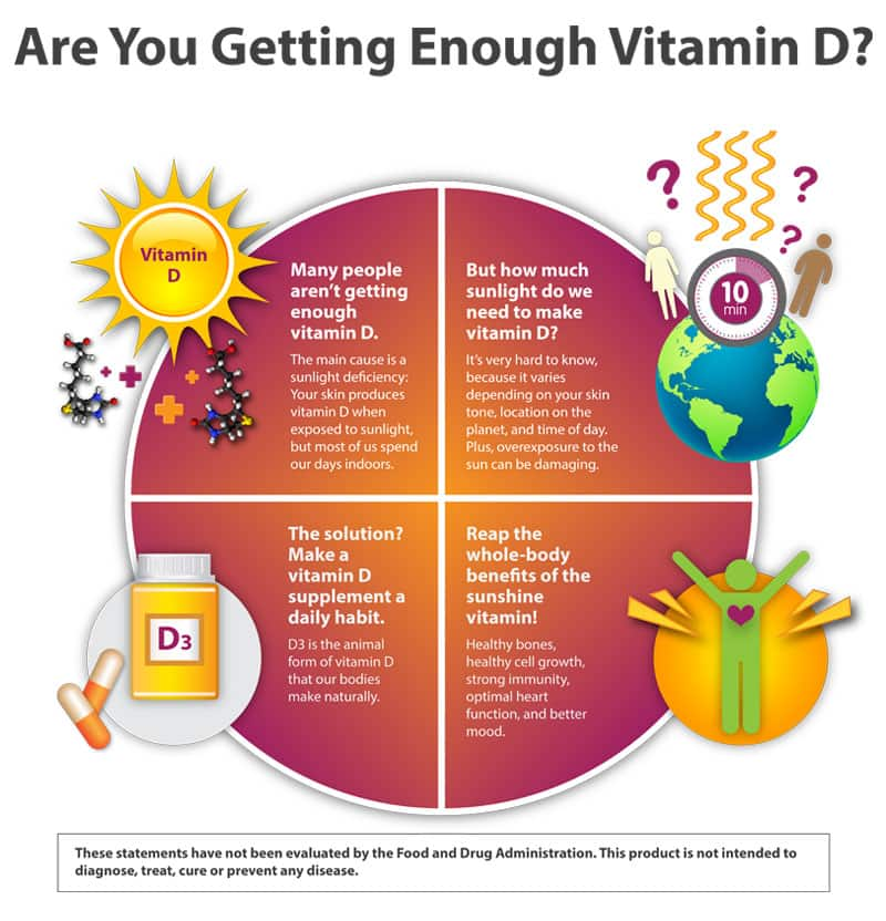how to detect vit d deficiency
