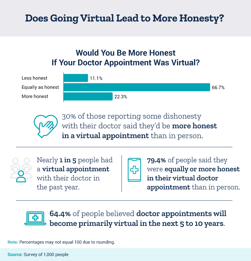 Does going virtual lead to more honesty?
