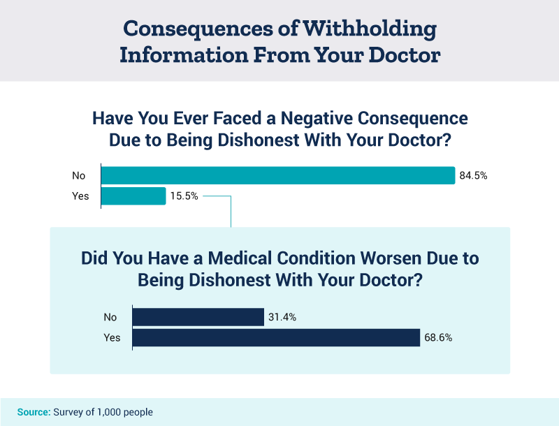 Consequences of withholding information from your doctor