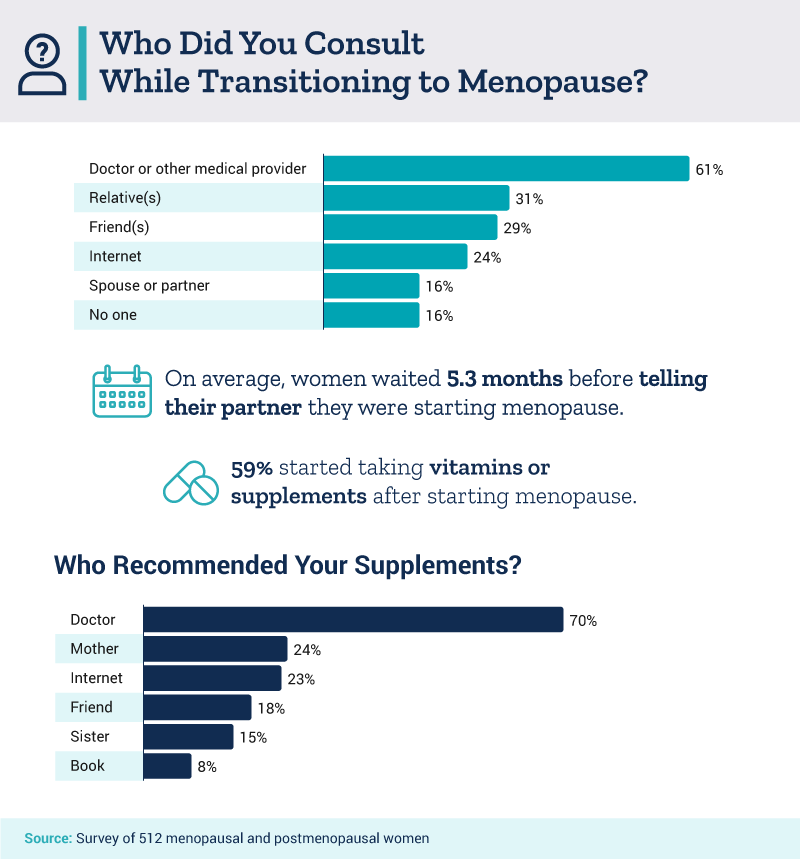 Who Did You Consult While Transitioning to Menopause?