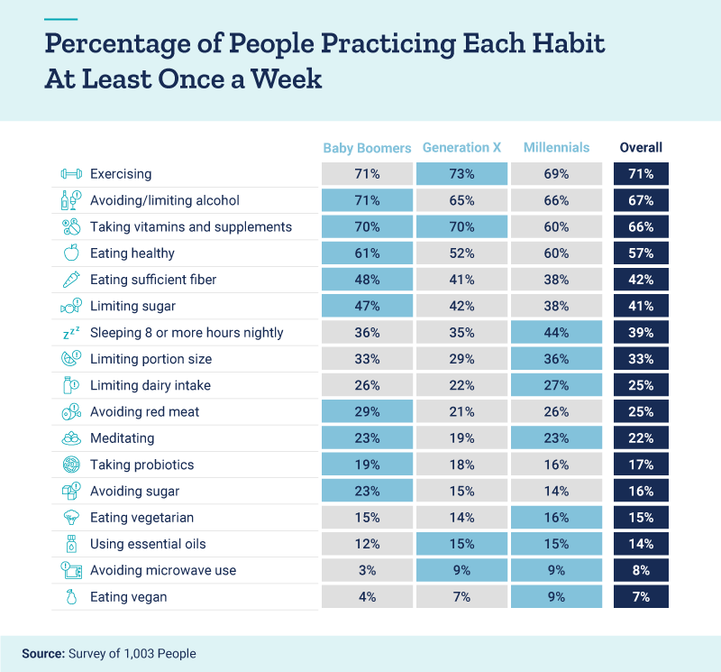 Percentage of people practicing each habit at least once a week