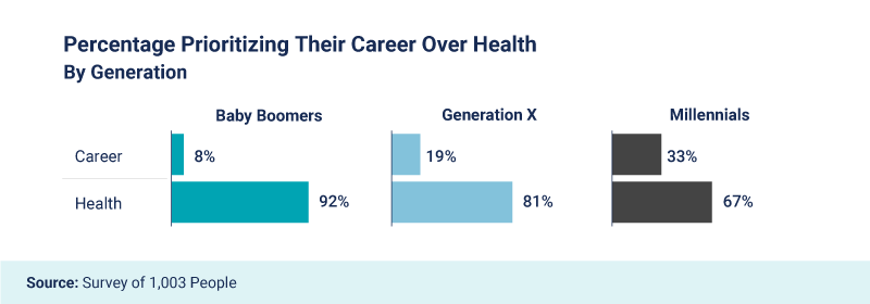 Percentage prioritizing their career over health by generation